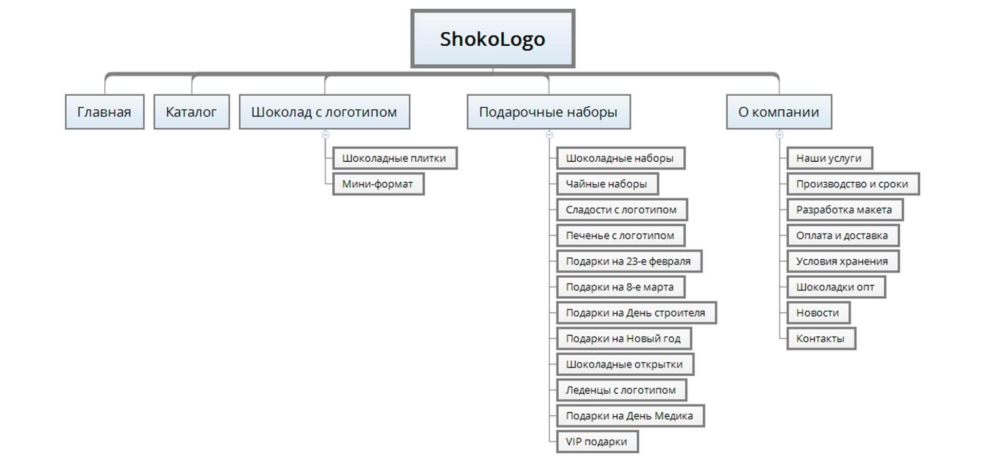 seo-структура сайта по шоколаду