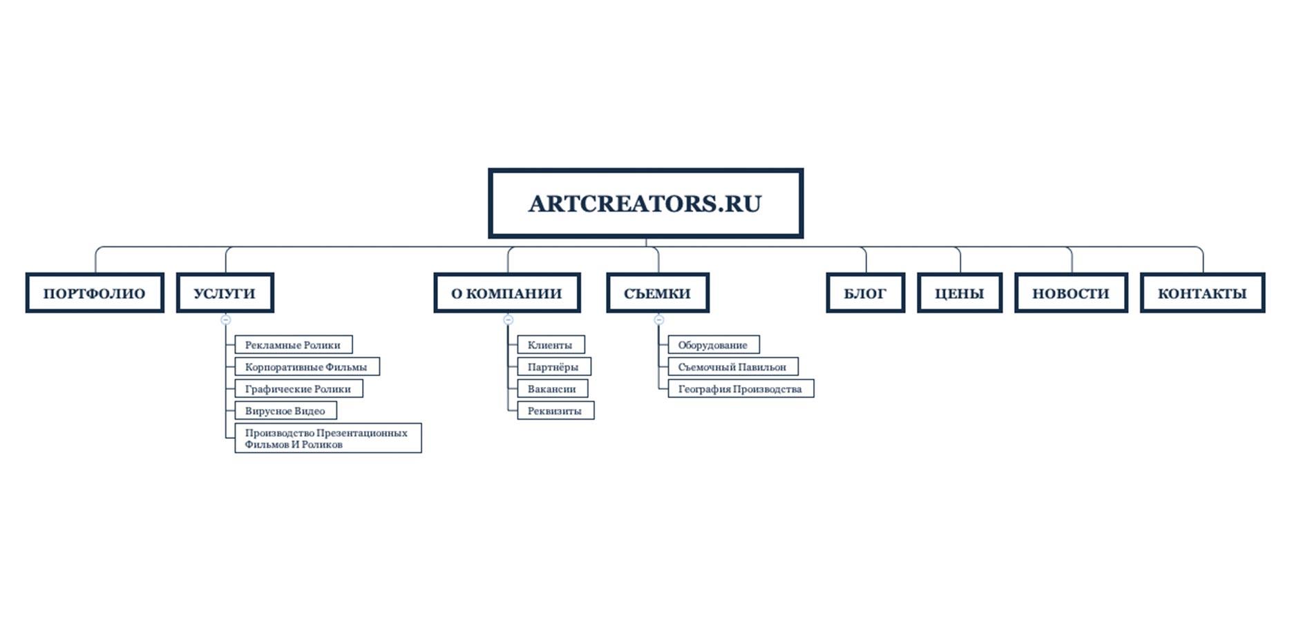 структура сайта по созданию роликов