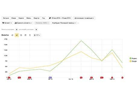посещаемость на графике скриншот