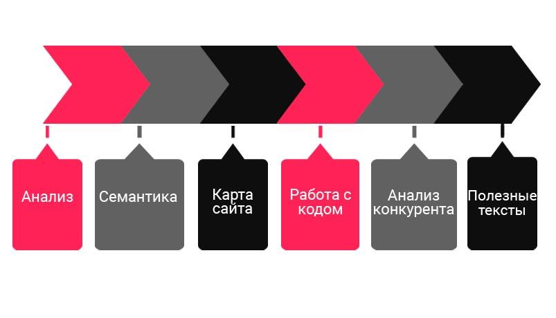 элементы продвижения сайта