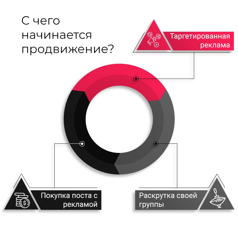 1-diagramma-s-chego-nachinaetsya-prodvigenie