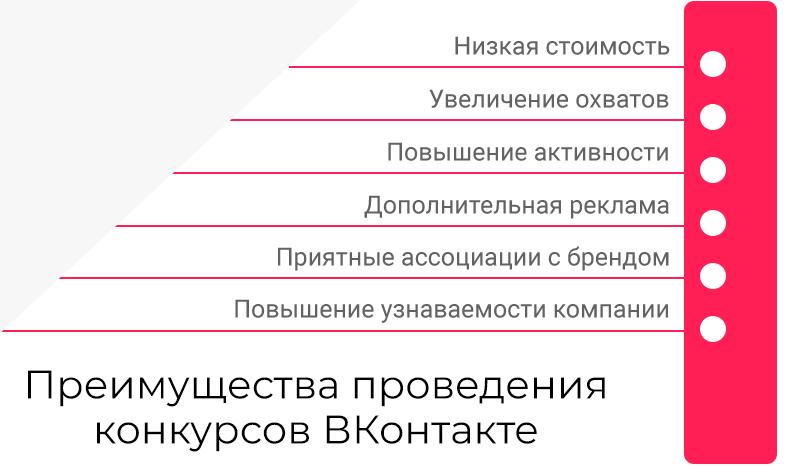 1-preimuschestva-provedeniya-konkursov-VKontakte