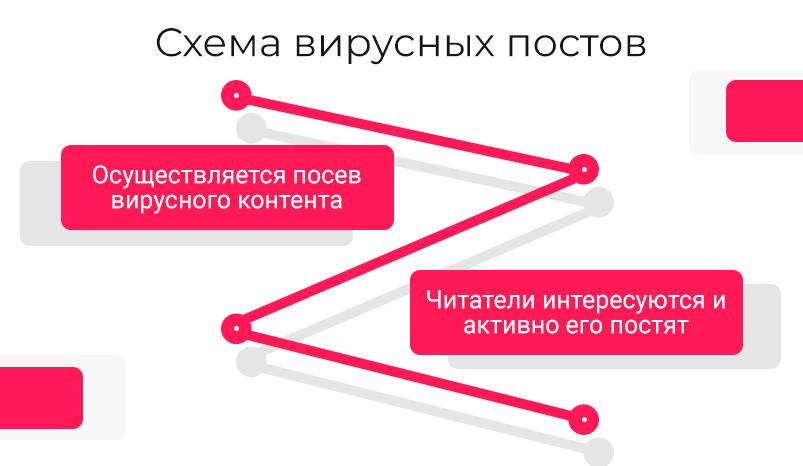 1-skhema-virusnyh-postov