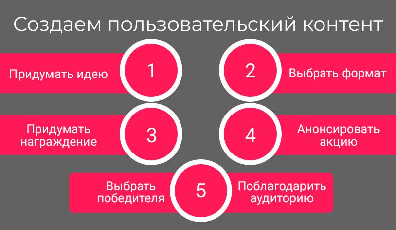 1-sozdaem-polzovatelskii-kontent