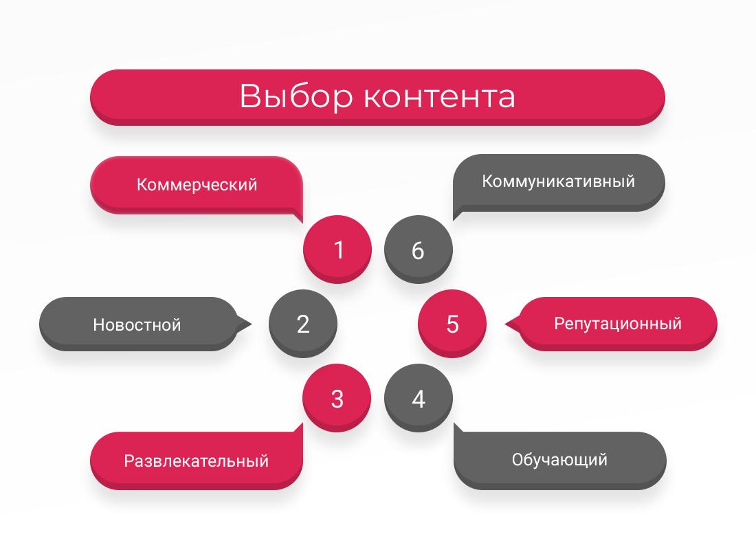 2. Infografik_-vibor-kontenta