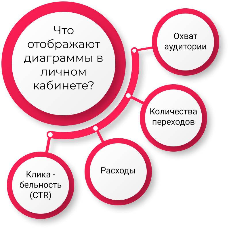 5-Krugi-chto-otobragaet-diogramma