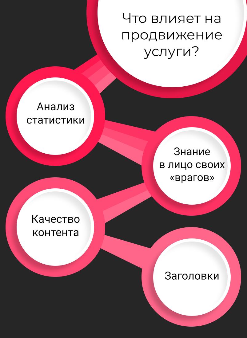 5-krugi-chto-vliyaet-na-prodvigenie-uslugi