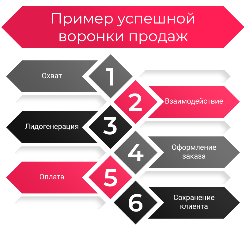 1-primer-voronki-prodag