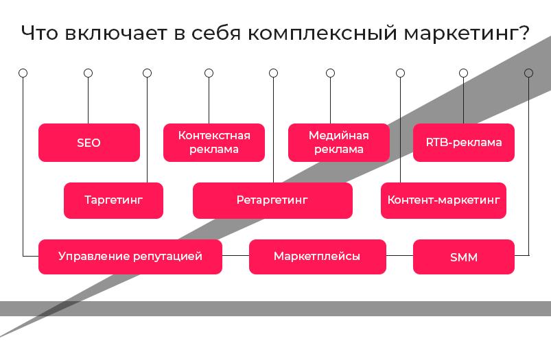 2 Kompleksny-marketing-cxema
