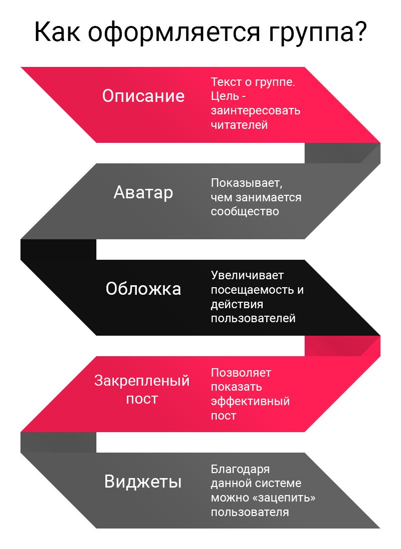 2-kak-oformlyaetsya-gruppa