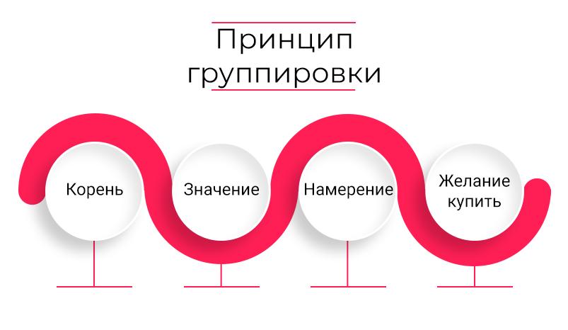 2-princip-gruppirovki