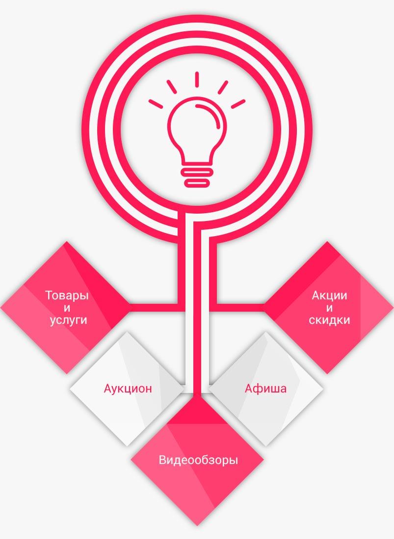(2)Idei-dlya-kontenta