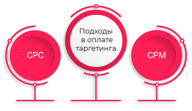 3-Krugi-podhody-v-oplate-targetinga