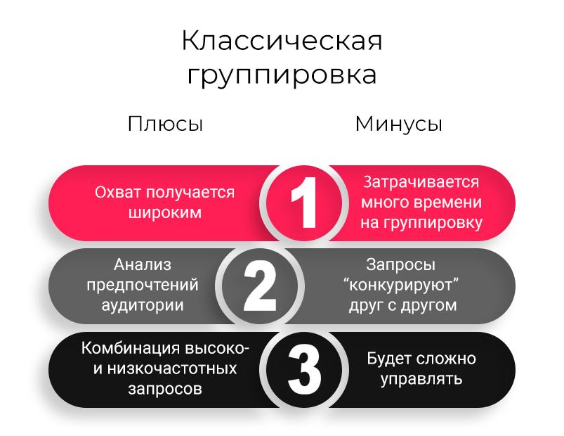 3-klassicheskaya-gruppirovka