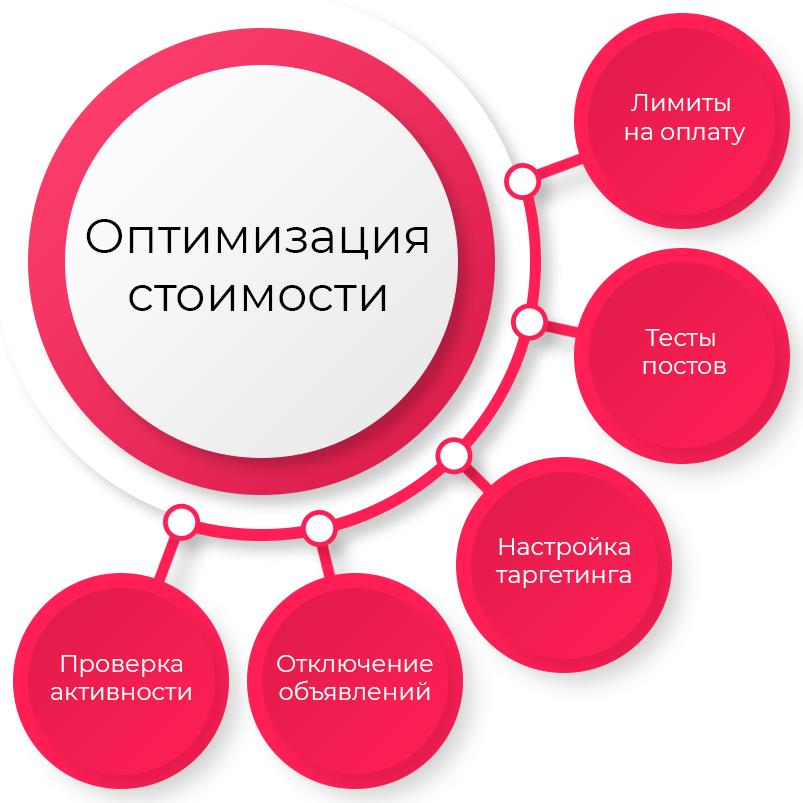 4-optimizaciya-stoimosti