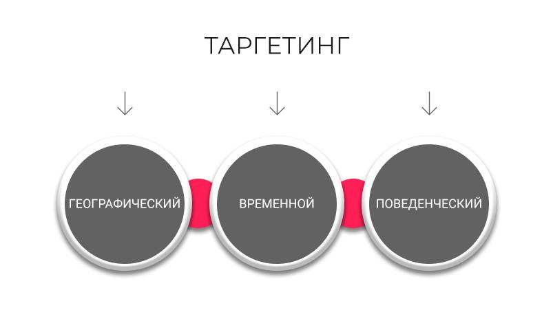 1.targeting