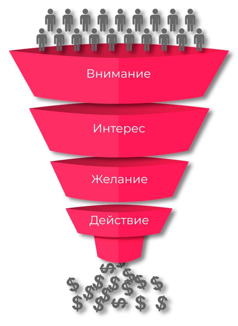 (1)Voronka-prodaj