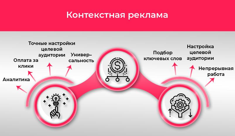 2 Kontekstnaya-reklama