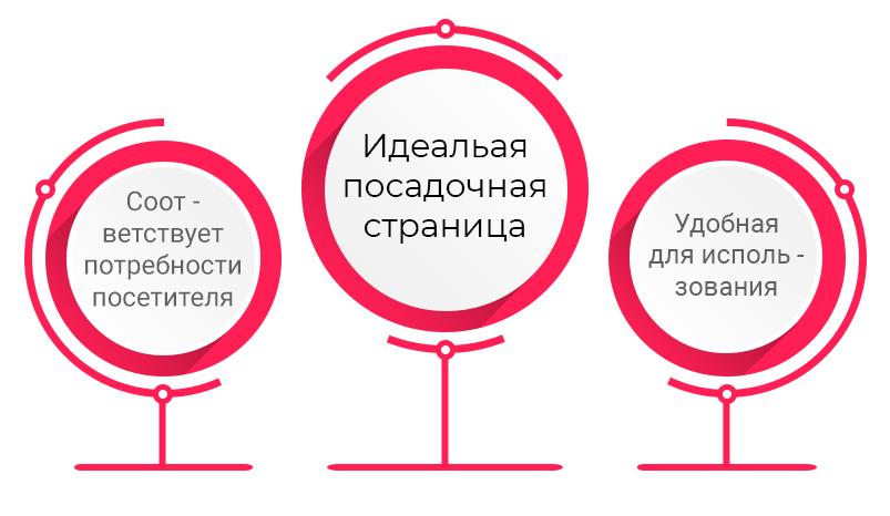 2-idealynaya-posadochnaya-stranica