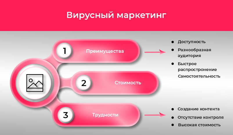 3 Virusny-marketing