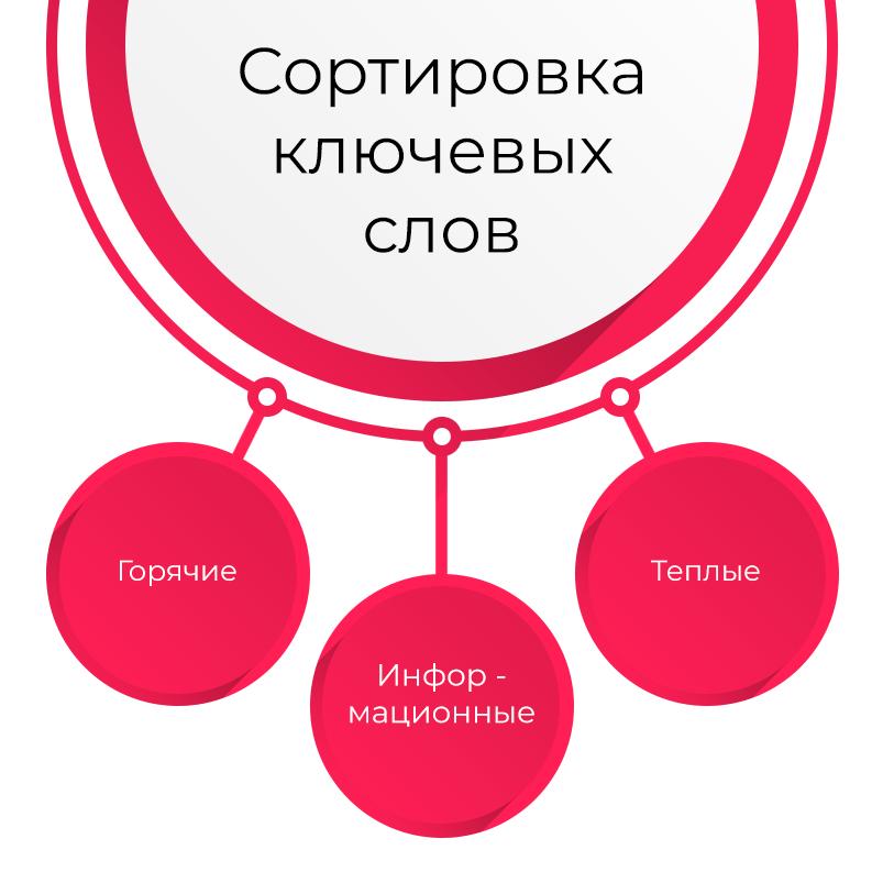 3-sortirovka-klyuchevyh-slov