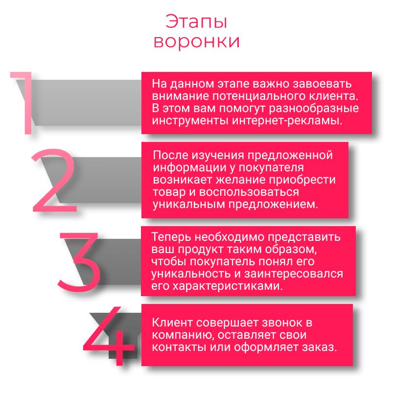 (3)Etapi-voronki-prodaj