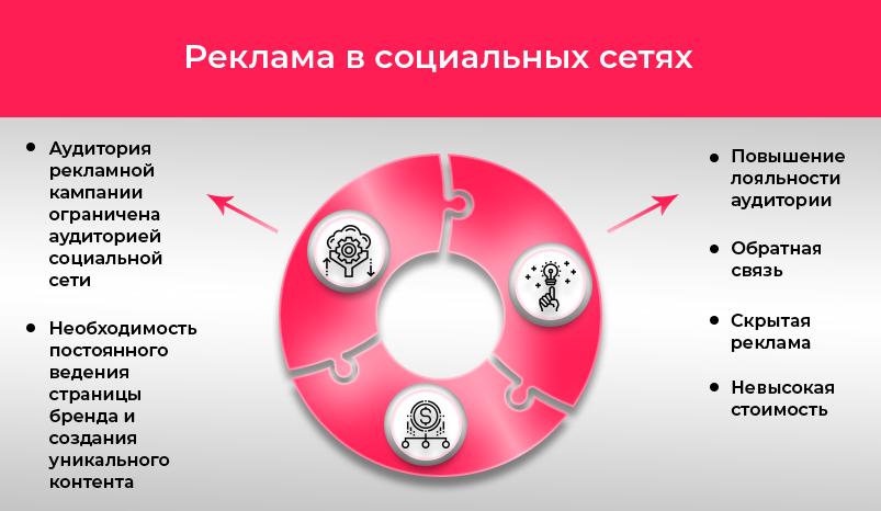 4 Reklama-v-socialnyx-setyax