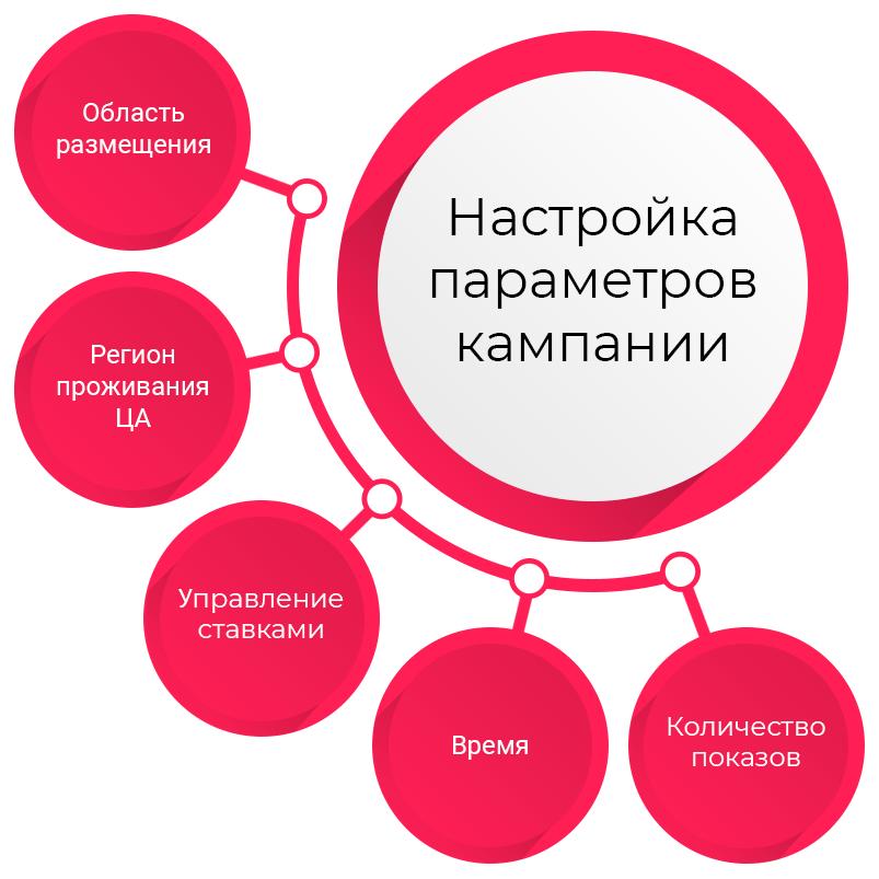 4-nastroyki-parametrov-kampanii