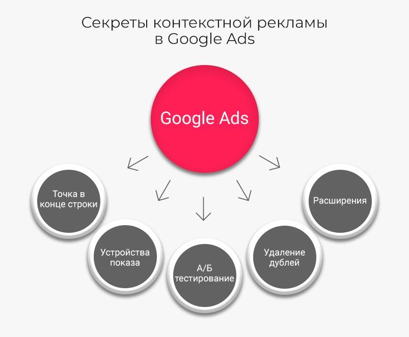 4.-GoogleAds
