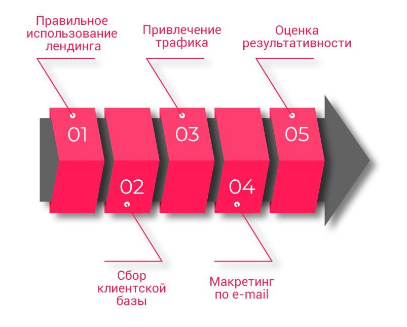 (5)Shagi-dlya-sozdaniya-voronki
