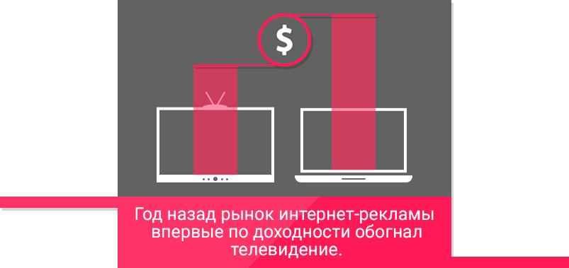 Rinok-internet-reklami-obognal-televidenie