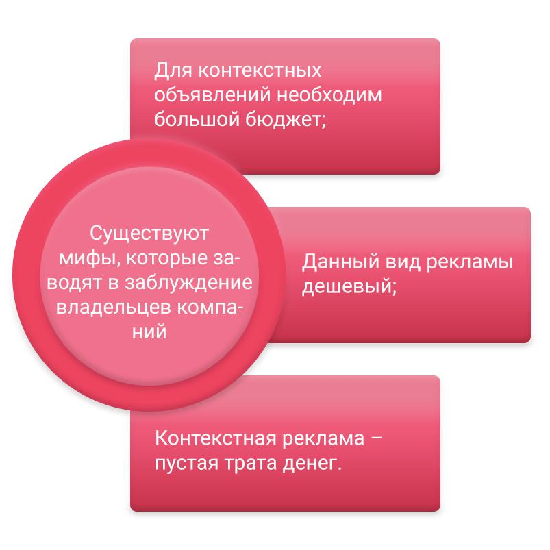 Mifi-kontekstnoi-reklami
