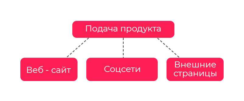 Подача продукта