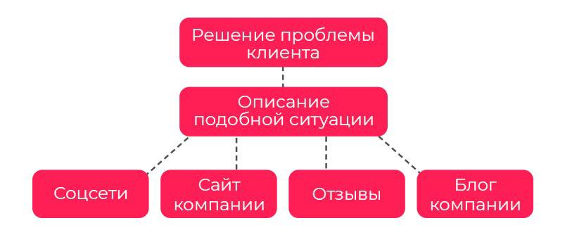 Решение проблем клиента
