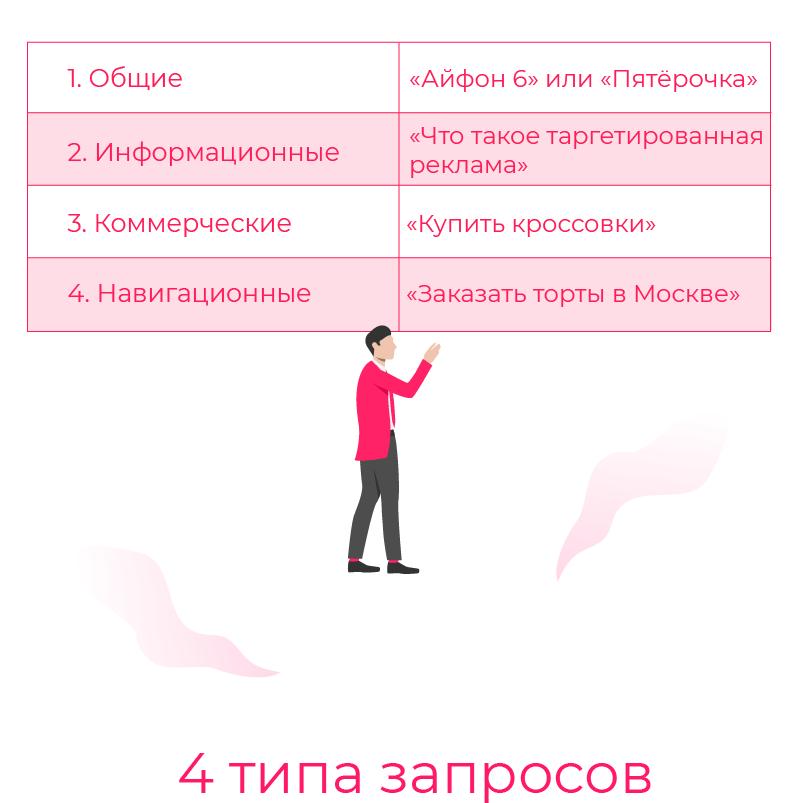 4 типа запросов_Монтажная область 1