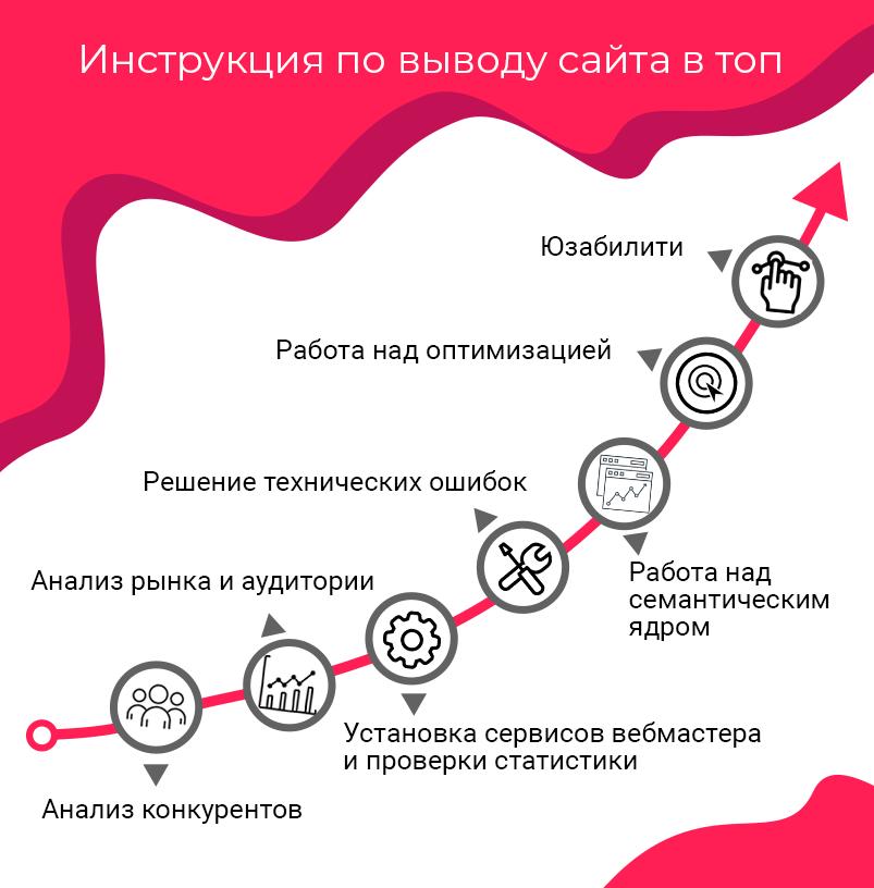 Вывод сайт в топ гугла КемеровоКемь продвижением и оптимизацией ваших сайтов в