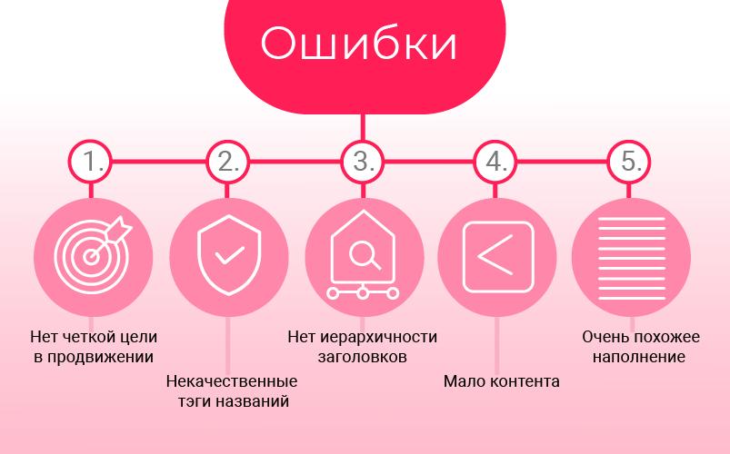 Цели seo продвижения сайта оптимизировать сайт Губаха