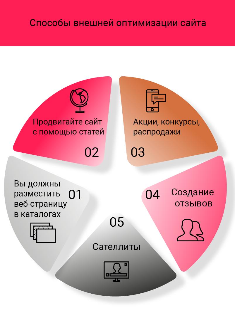 Методы внешней оптимизации сайта сайты по раскрутке группы вк