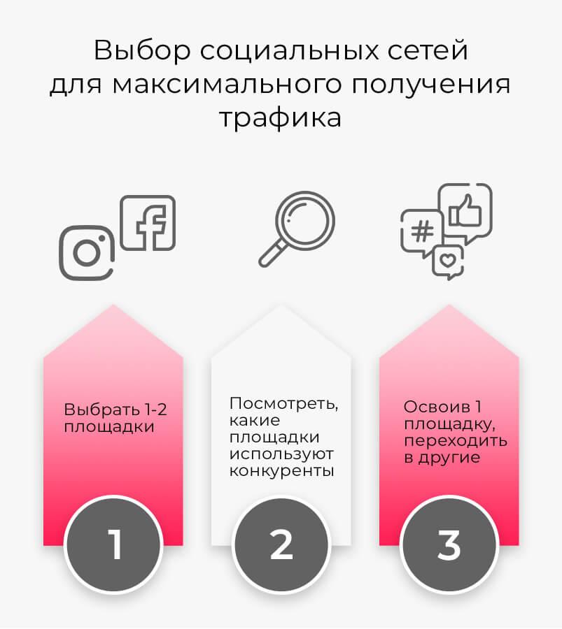 Выбор социальных сетей для максимального получения трафика