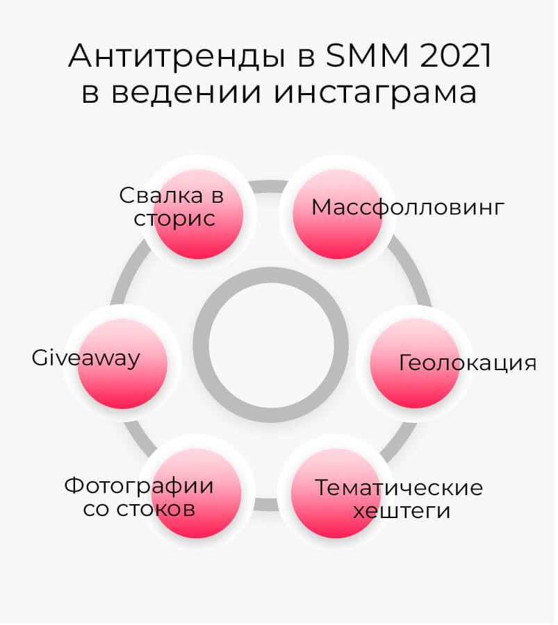 Антитренды в SMM 2021 в ведении инстаграмма